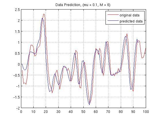 Adaptive Signal Processing EE-608